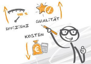 Effizient Qualität Kosten